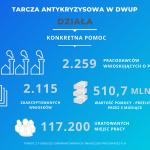 Dolny Śląsk liderem pomocy dla przedsiębiorców